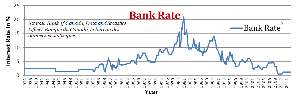 Historical Bank Rate Image